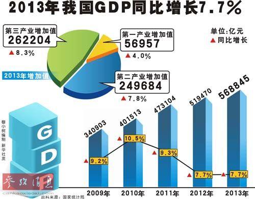 gdp网_靓丽加拿大GDP拔升加元40点 但央行谨慎立场限制涨幅(3)