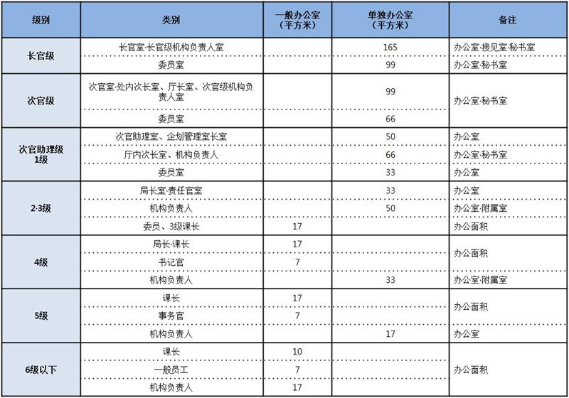 一览韩国各级公务员办公场所面积标准