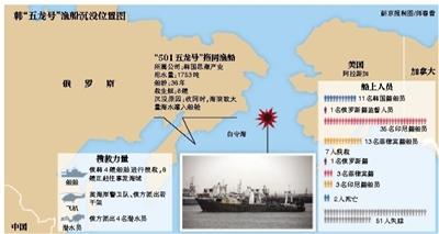 韩国渔船在俄海域沉没 已致2人遇难51人失踪(图)
