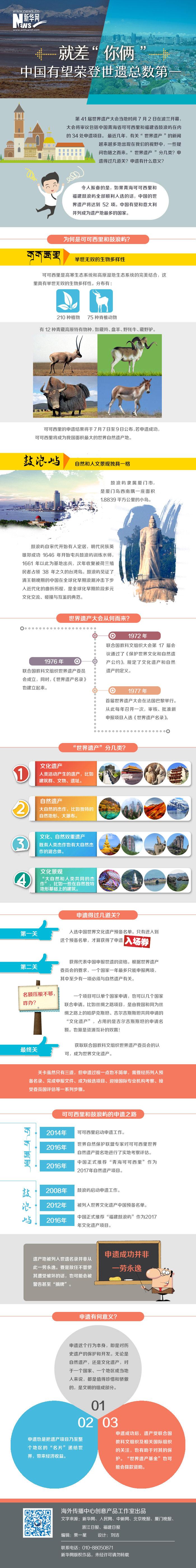 就差你俩!中国有望荣登世遗总数第1(图)