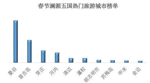 """""""澜湄五国旅游""""春节火了!去年超1500万中国游客出游(组图)"""